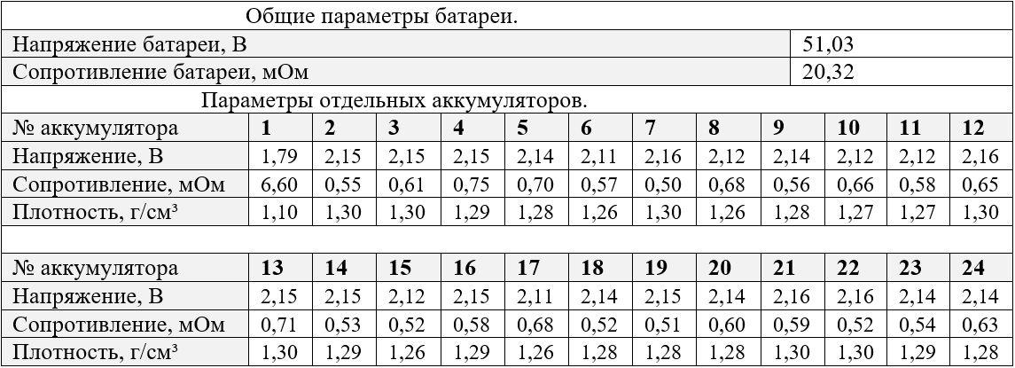 Таблица параметров батареи и аккумуляторов